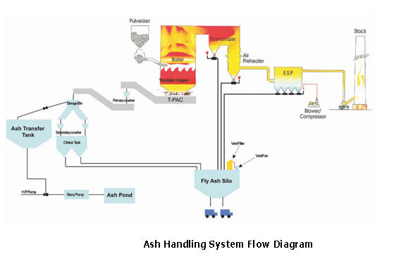Diagram Of Ash Handling Plant Best Electrical Circuit